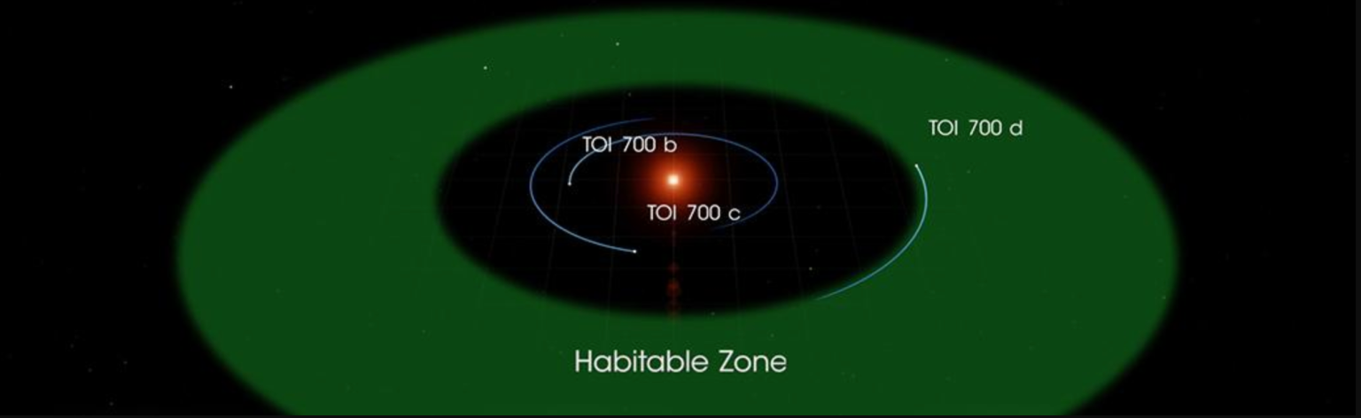 Photo of NASA's Satellite Found New Habitable Planet, 20% Larger Than Earth
