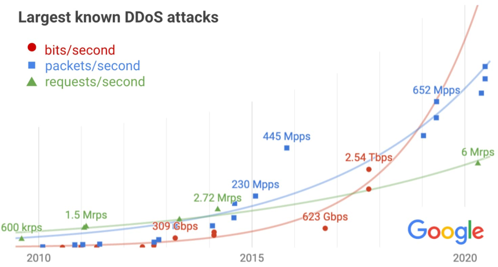 biggest-ddos-attack
