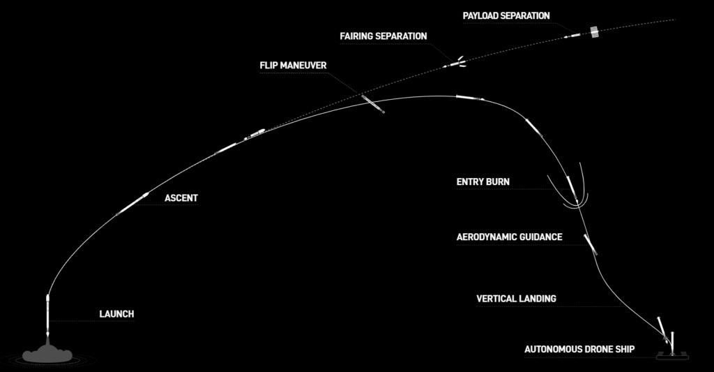 starlink-launch-trajectory