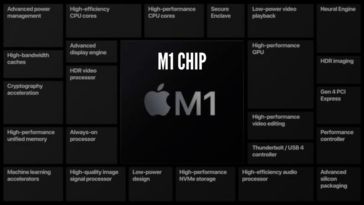 Photo of Apple Announced its M1 Chip-based MacBook Lineup