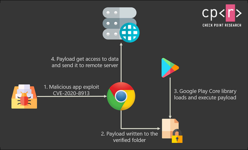 Google-play-core-library-vulnerability