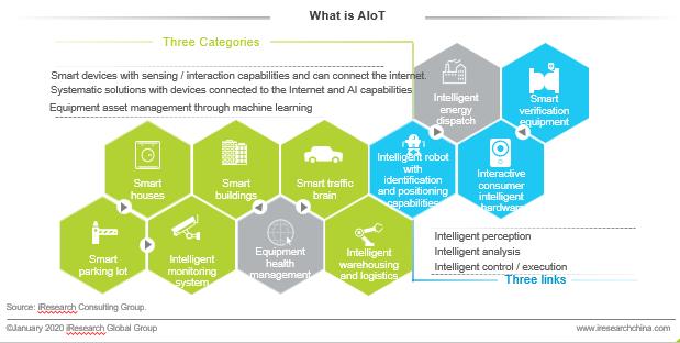 AI meets IoT